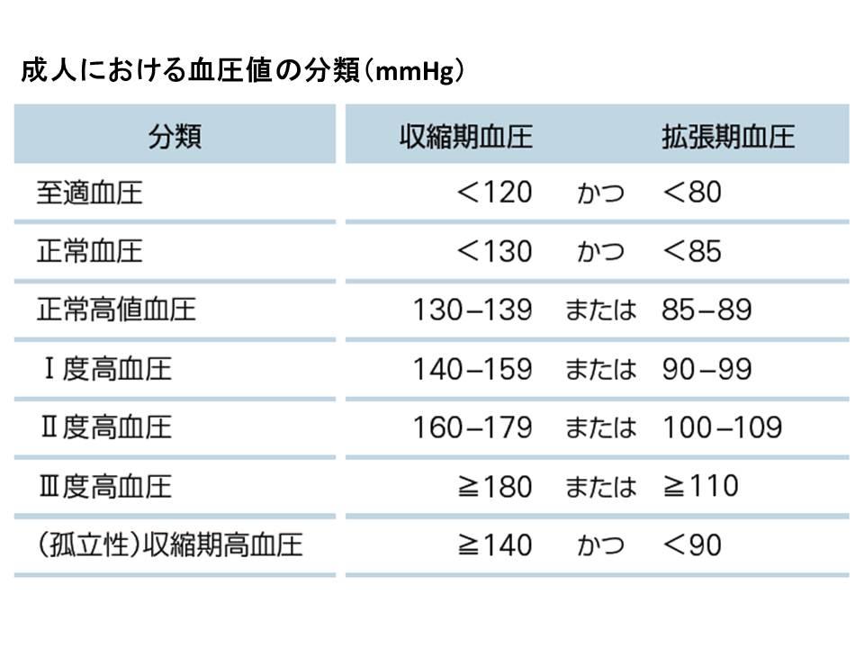 血圧 基準 値