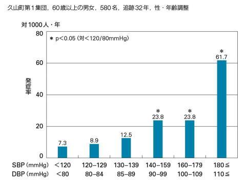 血圧と脳卒中発生率の関係