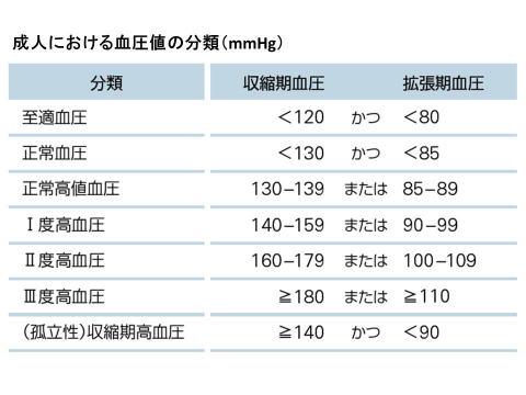 成人における血圧値の分類